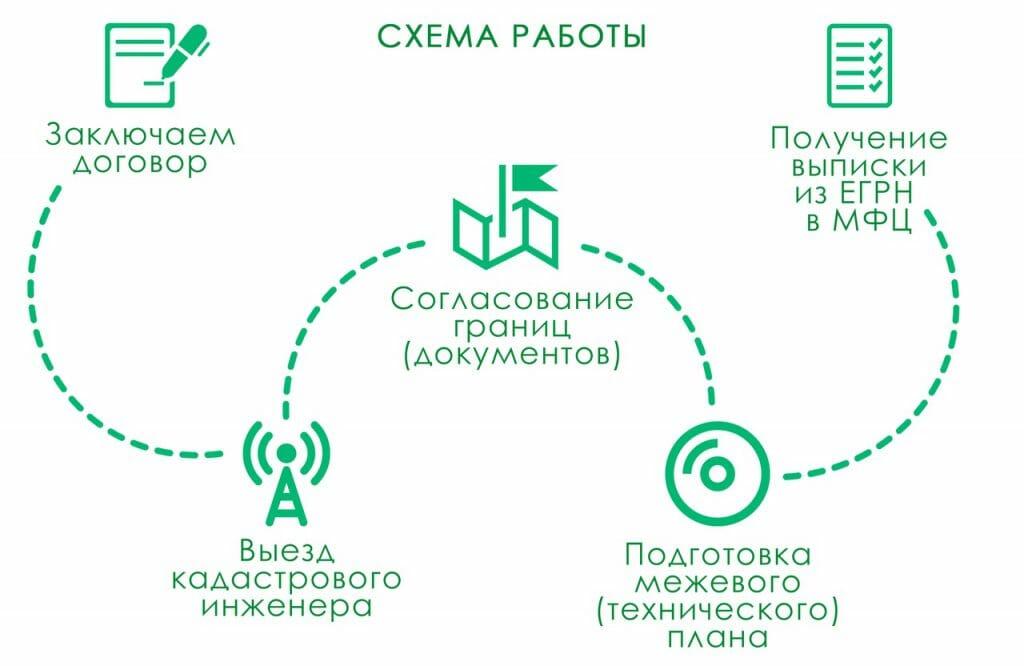 Схема работы по межеванию земельного участка