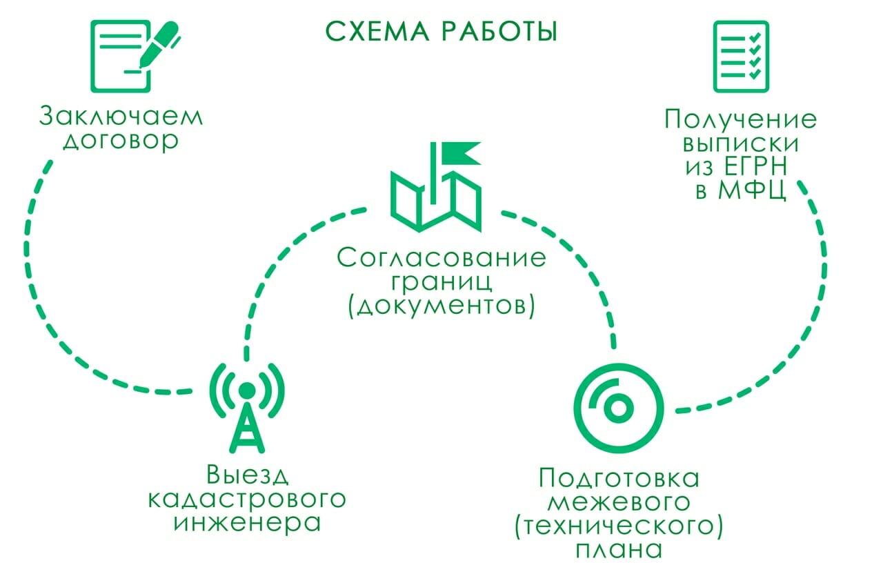 Процесс подготовки межевого плана земельного участка