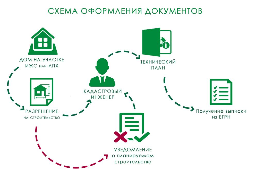 Схема оформления технического плана на дом от Карелгеоком